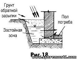 Гидроизоляция погреба на даче своими руками 22